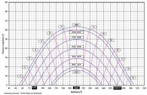 diagramme solaire
