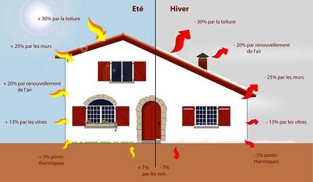 Déperdition thermique, pourquoi mon logement perd sa chaleur ?