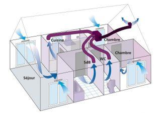 Quel type de ventilation choisir ?