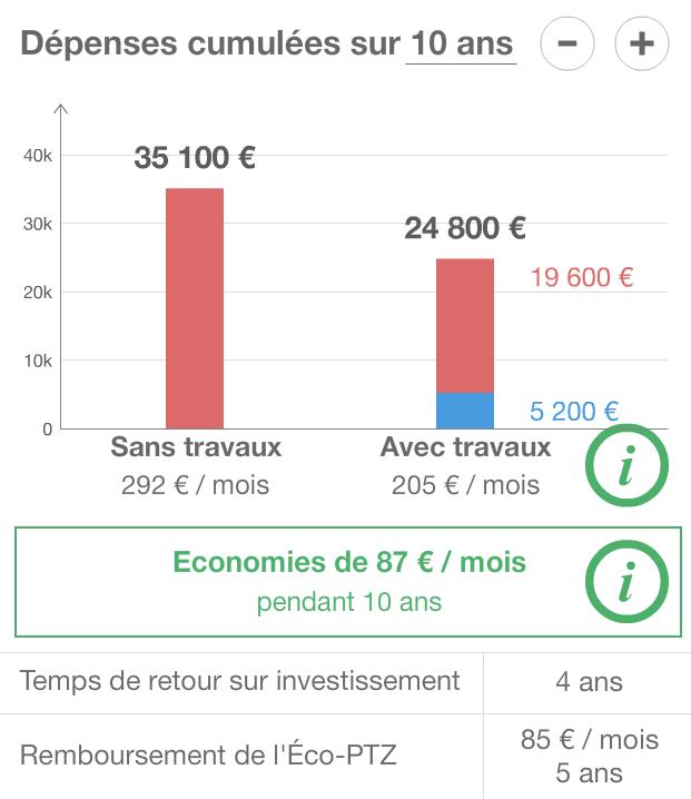 estimation du temps de retour sur investissement et des gains financier des travaux du diagnostic de bâtiment