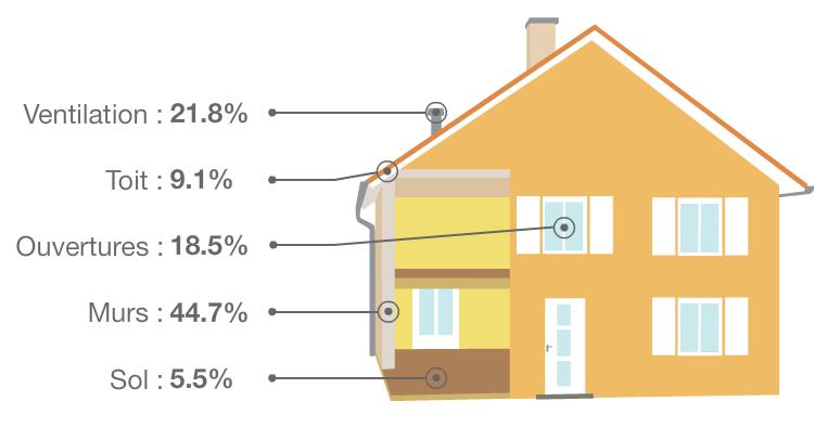 répartition des déperditions thermique d'un bâtiment suite au diagnostic de bâtiment